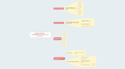 Mind Map: ENTORN PERSONAL D'APRENENATGE (personal learning environment)