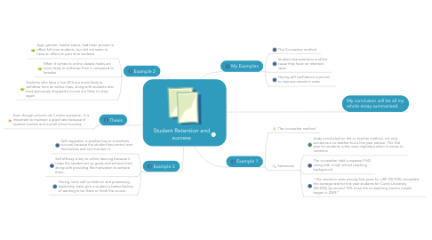 Mind Map: Student Retention and success