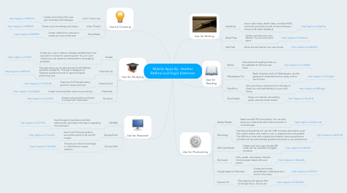 Mind Map: Mobile Apps By: Heather Relford and Kayla Kitterman