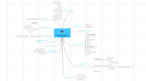 Mind Map: Computer Security and Safety,