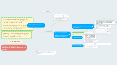Mind Map: T isometría lineal: T preserva el producto interno