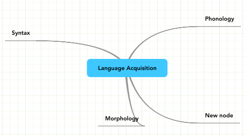 Mind Map: Language Acquisition