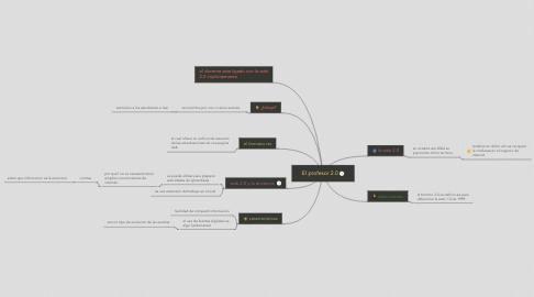 Mind Map: El profesor 2.0