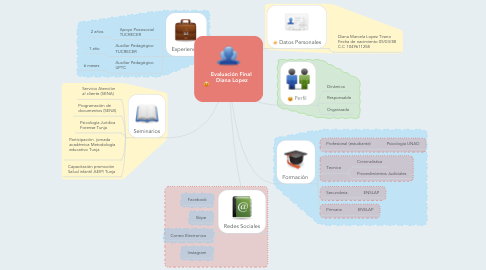 Mind Map: Evaluación Final  Diana Lopez