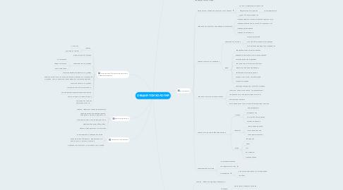 Mind Map: ОБЩАЯ ПСИХОЛОГИЯ