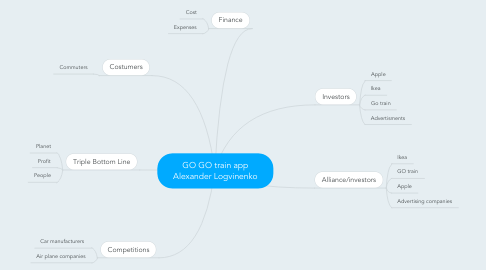 Mind Map: GO GO train app Alexander Logvinenko