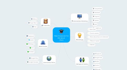Mind Map: PRACTICAS DE TIC EN AULA (TAC)