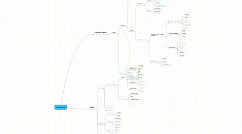 Mind Map: proyecto tesis
