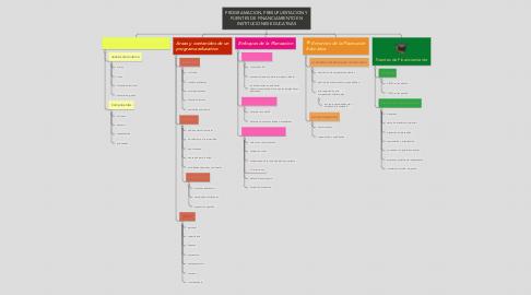 Mind Map: PROGRAMACION, PRESUPUESTACION Y FUENTES DE FINANCIAMIENTO EN INSTITUCIONES EDUCATIVAS