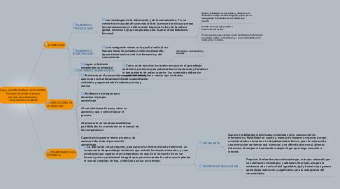 Mind Map: Copy of APRENDIZAJE AUTONOMO Facultad de dirigir el propio proceso para entender y comprender la realidad