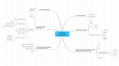 Mind Map: Programming Languages and Program Devolopment