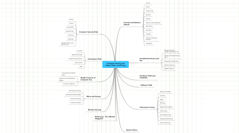 Mind Map: Computer Security and Safety, Ethics, and Privacy