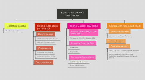 Mind Map: Reinado Fernando VII (1814-1833)