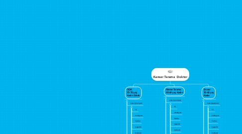 Mind Map: Kanser Tarama  Doktor