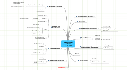 Mind Map: Wahlmodultag  KMZ-RT  22.09.2010