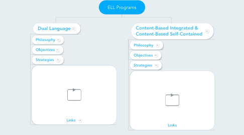 Mind Map: ELL Programs