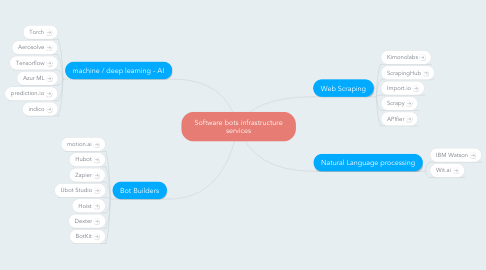 Mind Map: Software bots infrastructure services