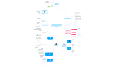 Mind Map: Образовательная среда для выявления и развития способностей в рукоделии