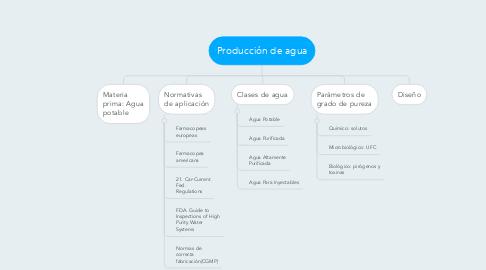 Mind Map: Producción de agua
