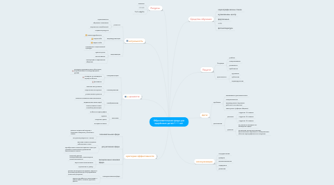 Mind Map: Образовательная среда для одарённых детей 9-11 лет.