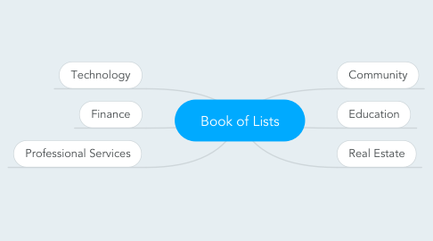 Mind Map: Book of Lists