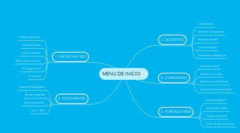 Mind Map: MENU DE INICIO