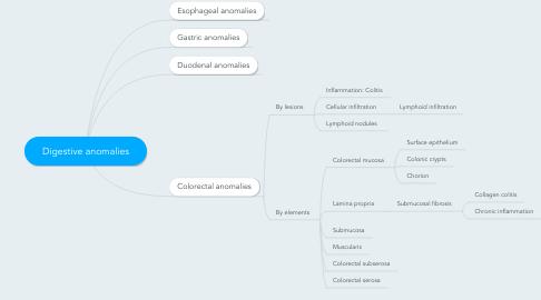 Mind Map: Digestive anomalies