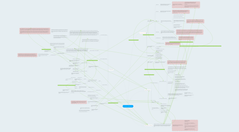 Mind Map: Contexts of Education