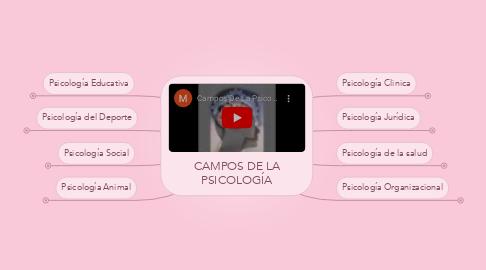 Mind Map: CAMPOS DE LA PSICOLOGÍA