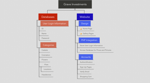 Mind Map: Grave Investments
