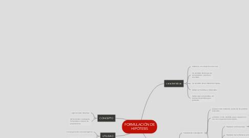 Mind Map: FORMULACIÓN DE HIPÓTESIS