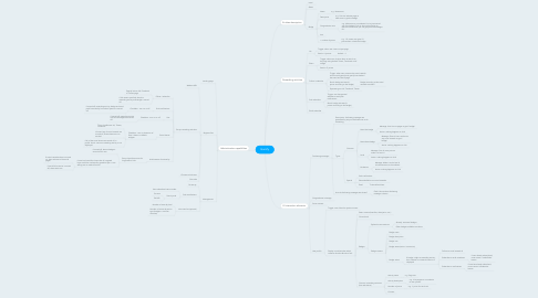 Mind Map: Gamify