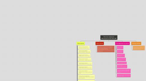 Mind Map: Опасные и вредные  производственные факторы