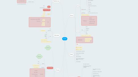 Mind Map: SIGMA