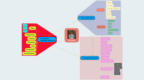 Mind Map: EPA RAFA