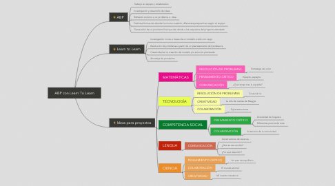 Mind Map: ABP con Learn To Learn