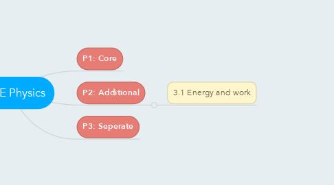 Mind Map: GCSE Physics
