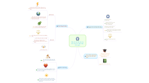 Mind Map: Một số vấn đề của trào lưu sáng tác hiện thực chủ nghĩa