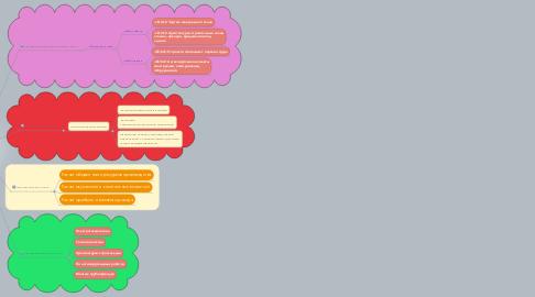 Mind Map: Проектирование предприятия