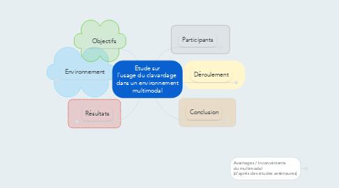 Mind Map: Etude sur l'usage du clavardage  dans un environnement multimodal