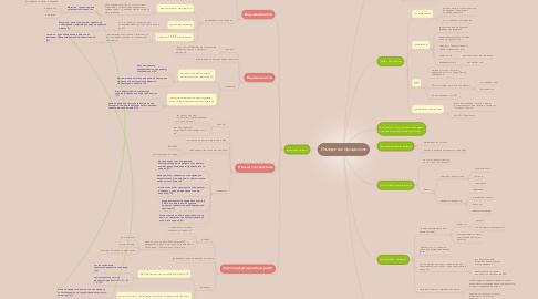 Mind Map: Измерение процессов