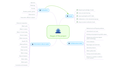 Mind Map: Stages of the project