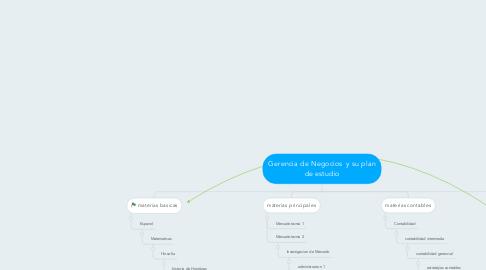Mind Map: Gerencia de Negocios  y su plan de estudio