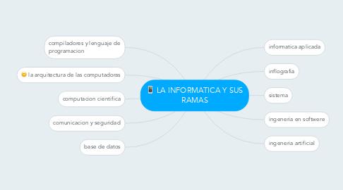 Mind Map: LA INFORMATICA Y SUS RAMAS