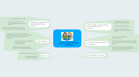 Mind Map: Como Cuidar el Medio Ambiente