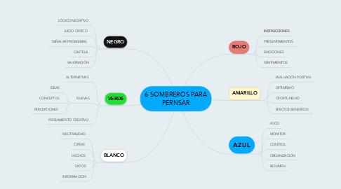 Mind Map: 6 SOMBREROS PARA PERNSAR