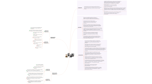 Mind Map: TEORIA SOCIOLOGICA