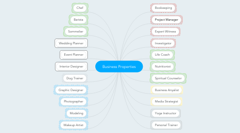 Mind Map: Business Properties