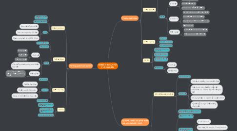 Mind Map: ĐÔNG NAM Á THỜI PHONG KIẾN