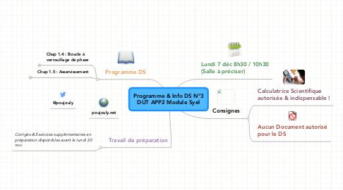 Mind Map: Programme & Info DS N°3 DUT APP2 Module Syel